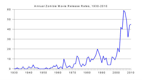 Annual Zombie Movie Release Rates